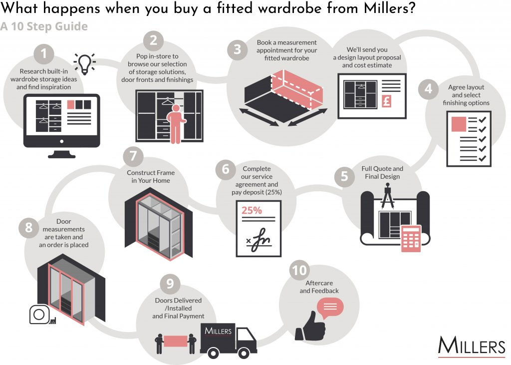 What Happens When You Buy A Fitted Wardrobe from Millers?  A 10 Step Guide